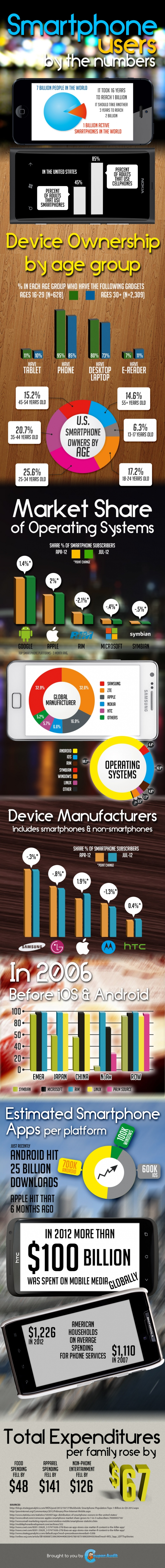 Smartphone-users-by-the-number-smart4-620x5873